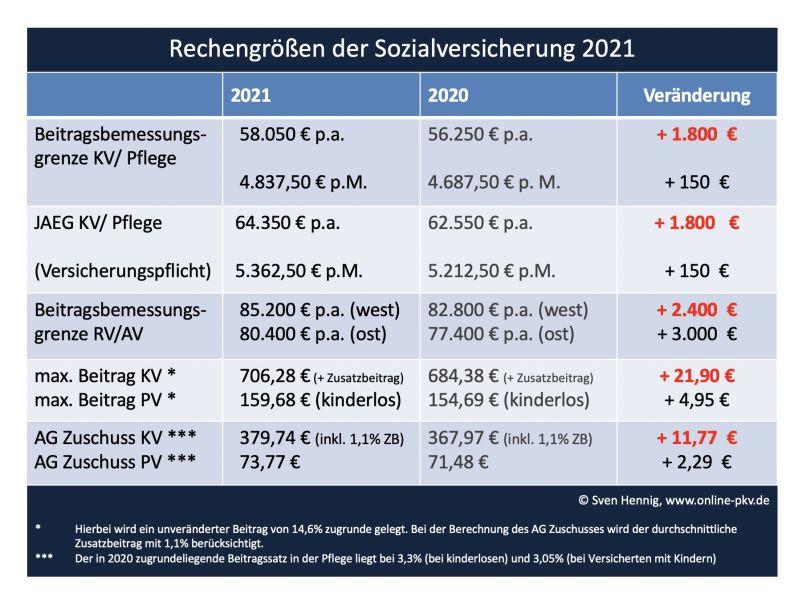 Neue Rechengrößen der Sozialversicherung ab 2021: Höhere ...