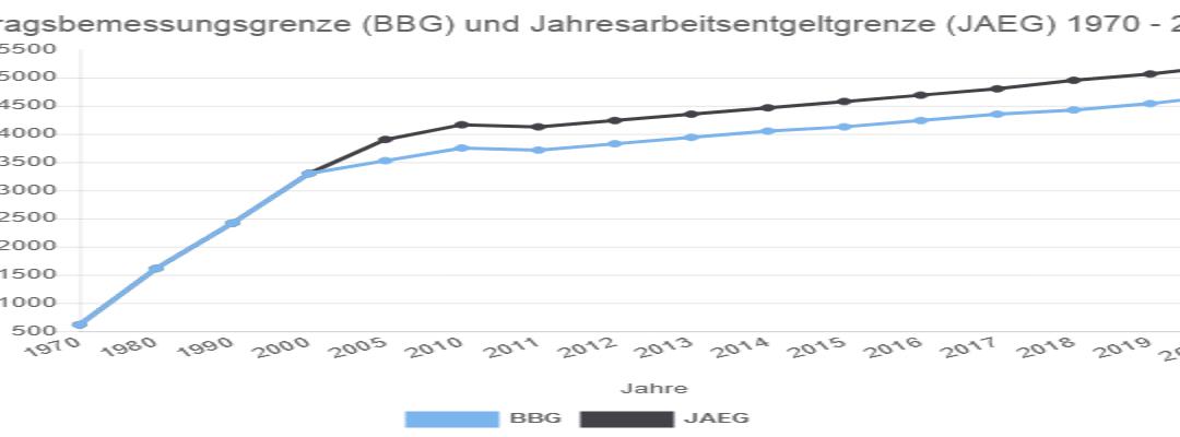 Charts Archiv - Seite 2 von 3 - PKV-Vorteile.de