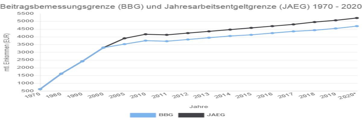Beitragsbemessungsgrenze (BBG) und ...