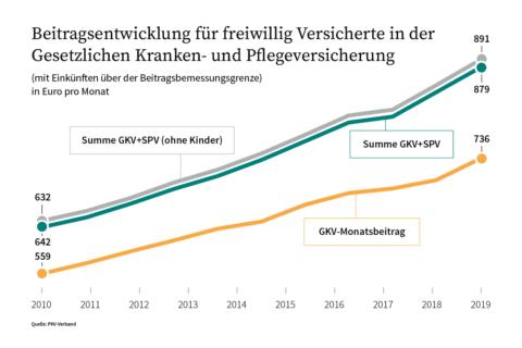 Die Entwicklung der Höchstbeiträge in der GKV 1970 - 2021 ...